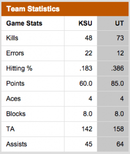 Texas Volleyball Defeats Kansas State Stats